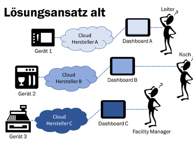 Big Data in der Großküche
